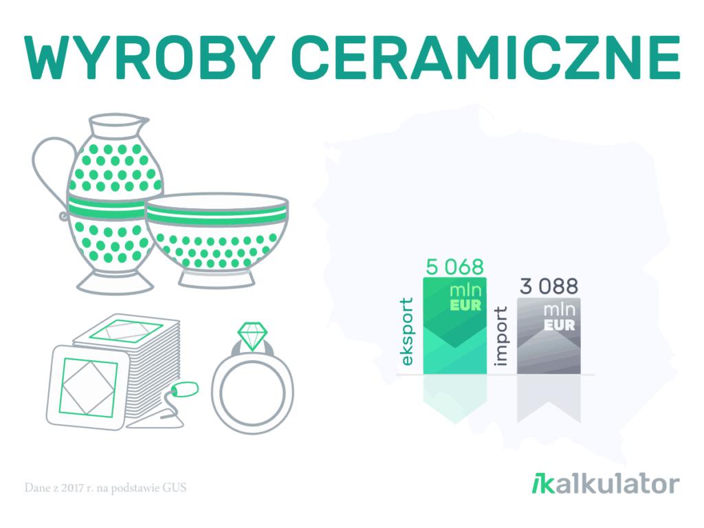 Polski handel zagraniczny: Wyroby ceramiczne