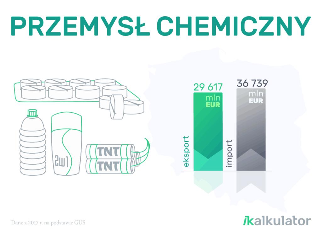 Polski handel zagraniczny: Produkty przemysłu chemicznego