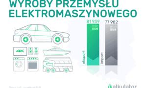 Polski handel zagraniczny: Przemysł elektromaszynowy