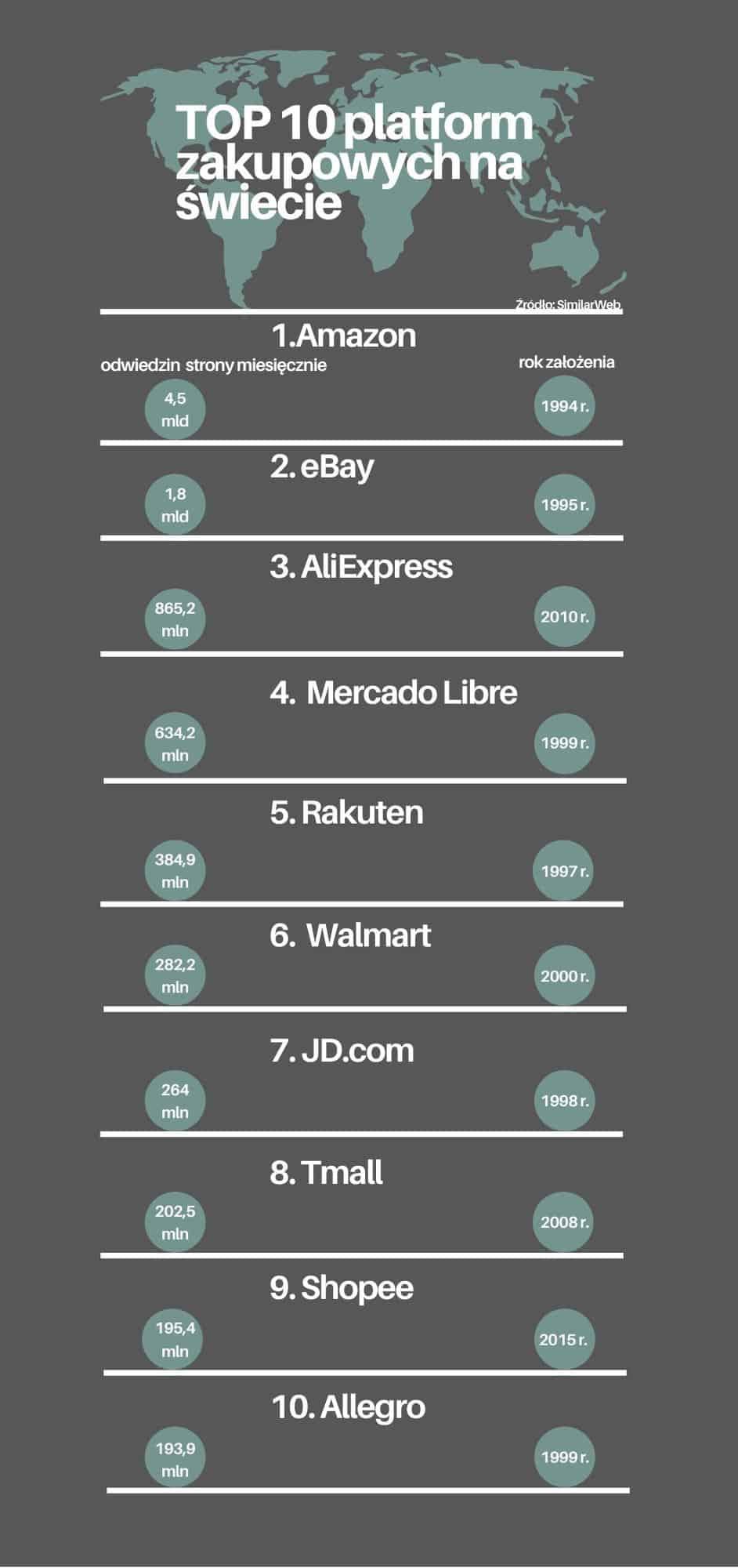 Top 10 Platform Zakupowych Na Swiecie Ikalkulator