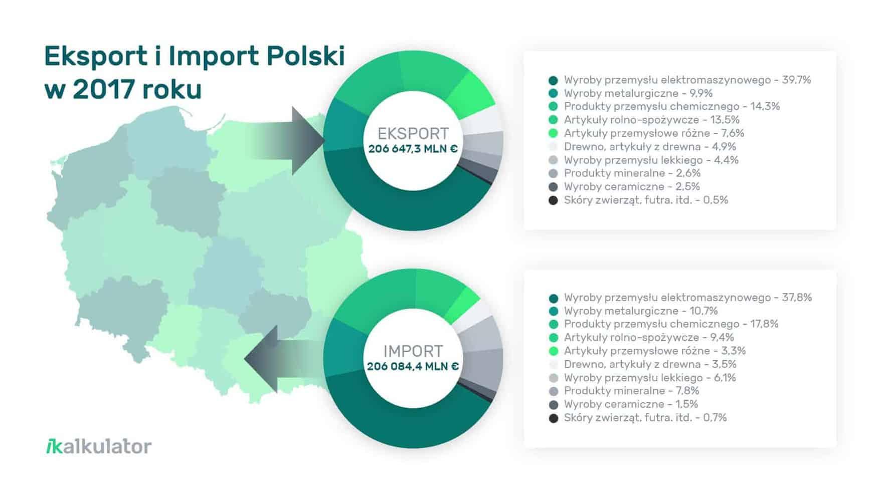 grafika przedstawiająca eksport iimport Polski w2017 roku wposzczególnych kategoriach
