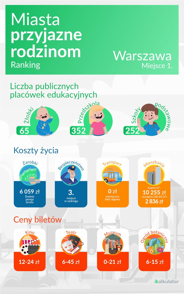 infografika prezentująca dane oWarszawie