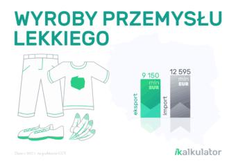 Polski handel zagraniczny: Wyroby przemysłu lekkiego