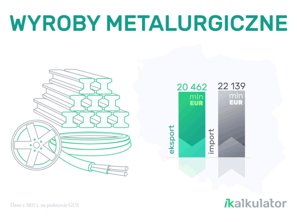 Polski handel zagraniczny: Wyroby metalurgiczne