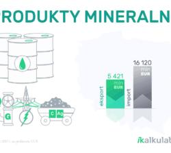 Polski handel zagraniczny: Produkty mineralne