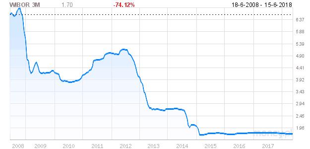WIBOR 3M (wykres)