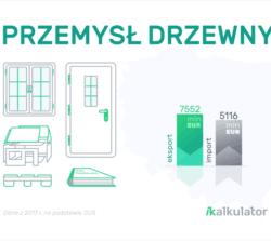 Polski handel zagraniczny: Drewno iartykuły zdrewna