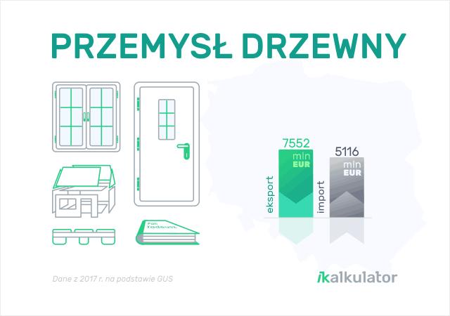 Polski handel zagraniczny: Drewno i artykuły z drewna