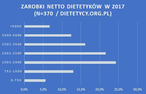 wykres zarobków dietetyków w2017 roku