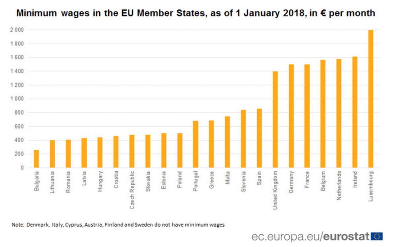 pensje minimalne_Europa