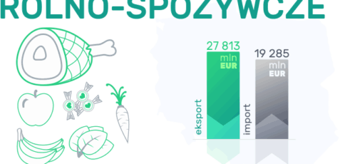 Polski handel zagraniczny: Artykuły rolno-spożywcze
